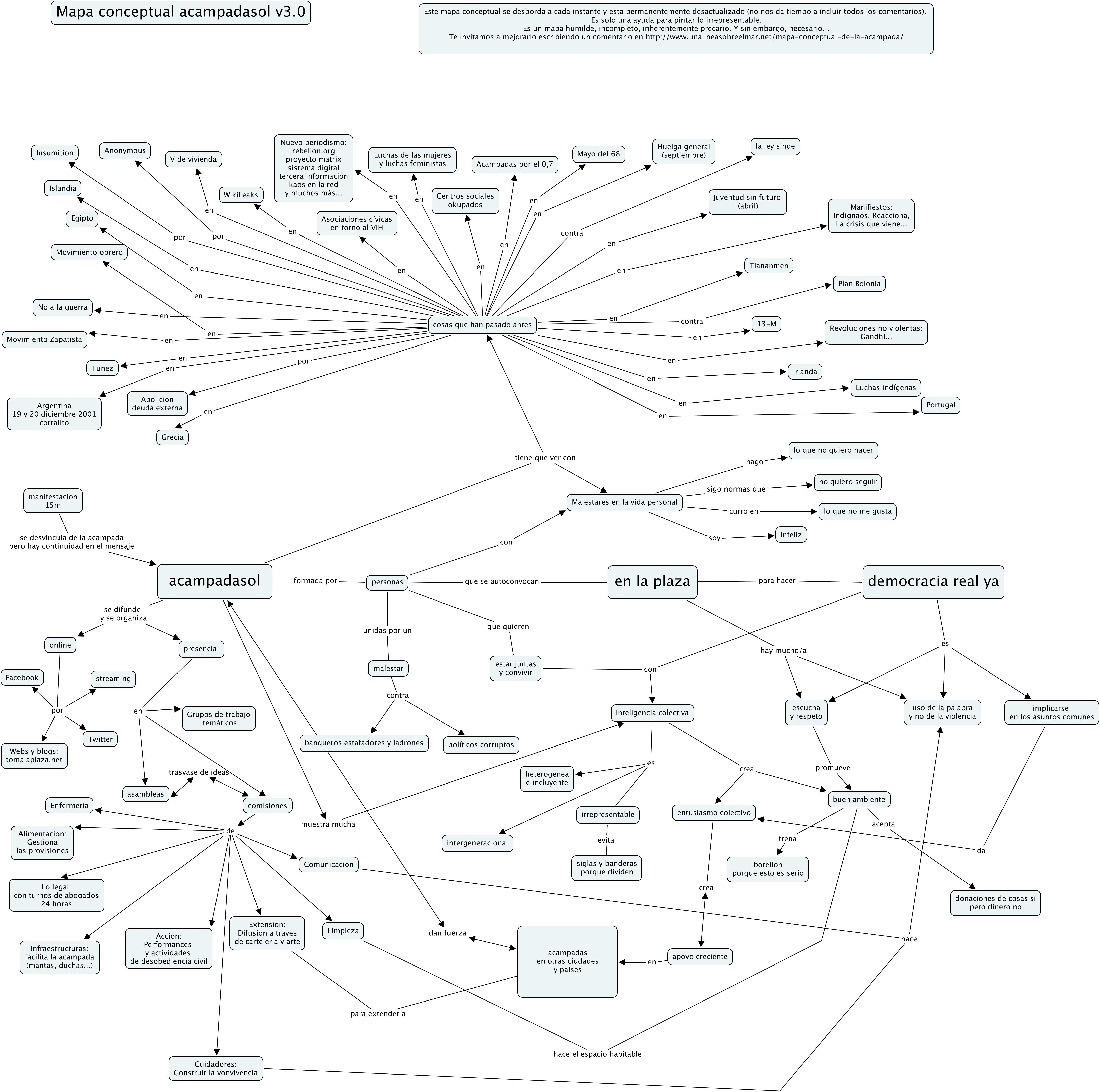 PDF) De la idea de red al mapa de actores: controversias y colectivos.